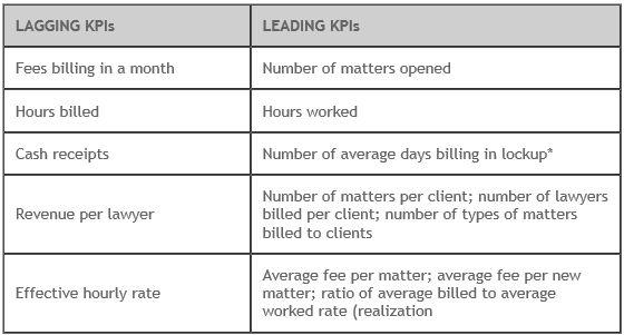 kpi finance and accounting
