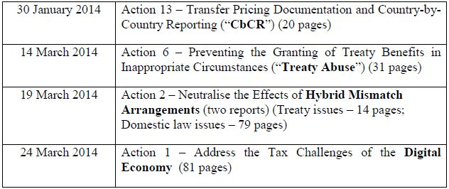 The Oecd Beps Action Plan Status And Potential Implications For Luxembourg Tax Luxembourg