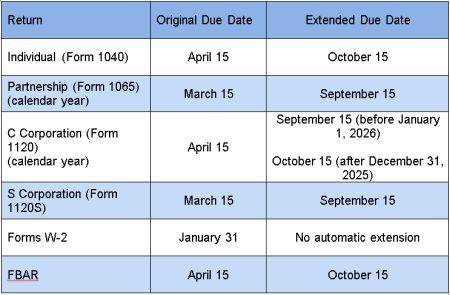 New 2017 Federal Tax Deadlines Tax United States