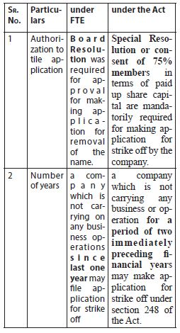 Company Act 2013 In Hindi Pdf