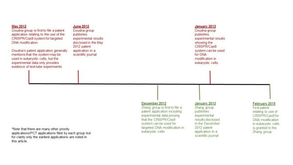 Uk ipo patent timeline