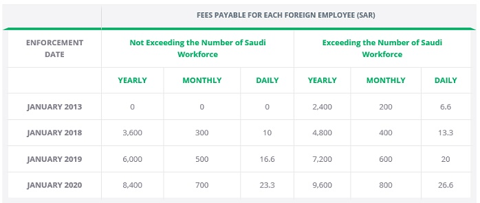 Ksa New Fees Applicable For Foreign Employees Dependants Employment And Hr Saudi Arabia