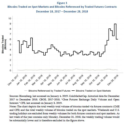 bitcoin future contract ticker