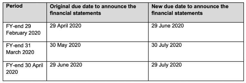 sgx regco automatic extension for the release of full year unaudited financial statements issuers with years ending in february march and april 2020 accounting audit singapore dabur share balance sheet