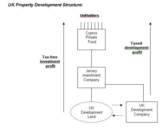 Property investment tax uk chris arnott standard life investments ltd