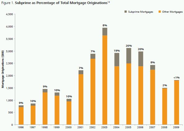 subprime mortgage crisis essay The emphasis on this essay then lies not on the origin and causes of the subprime mortgage crisis, but rather how that crisis was amplified and transformed into a general banking crisis.