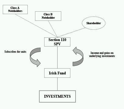 fund spv structures in ireland, may 2011 tax ireland