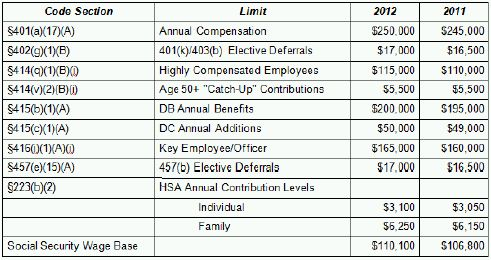 Dollar General Employee Benefits >> 2012 Dollar Limits On Compensation And Benefits Tax United States