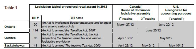 Corporate Tax Rates And Legislation- Status For Accounting