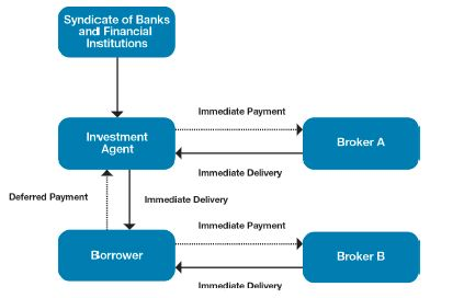 Islamic syndicated financing an underdeveloped method of for Typical bank construction loan disbursement schedule