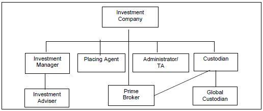 Thesis unit trust management limited