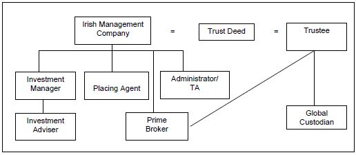 A guide to qualifying investor funds in ireland finance and unit trusts are contractual arrangements created under a deed of trust the trust deed made between the management company or manager and the trustee platinumwayz