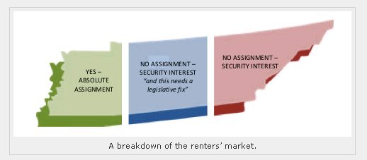 absolute assignment of rents  maybe not in tennessee