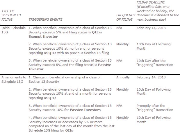 Section 13 SEC Reporting By Advisers And Brokers And Section