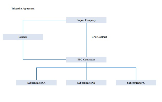 Alternative Contracting Structures For The Delivery Of A Project