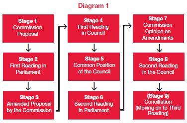 making european union legal requirements essays