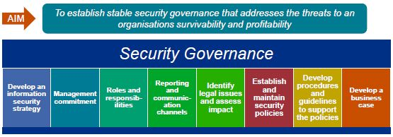 Information Security Governance Privacy Protection Malta