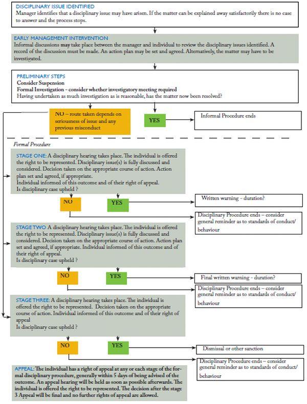 Starting point employment law guide disciplinary issues appendix 1 disciplinary procedure overview flow chart altavistaventures Images