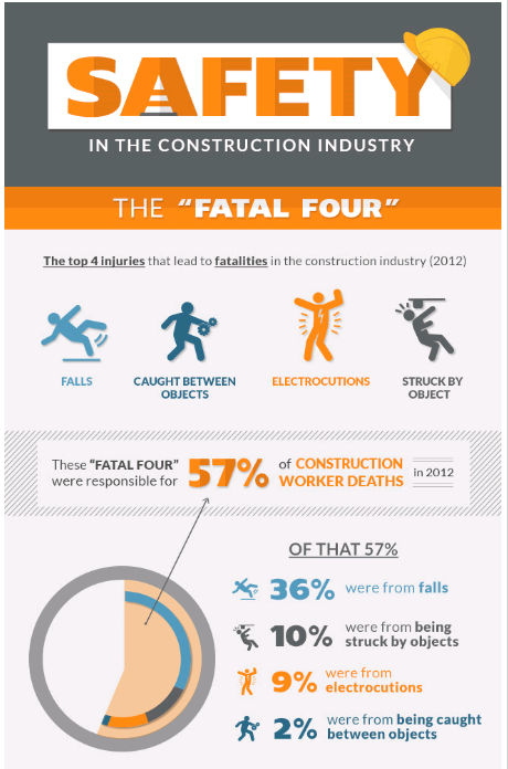 safety in construction industry pdf