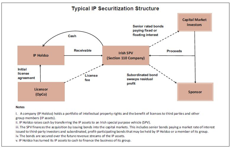An Ideal Location For Intellectual Property Securitisation