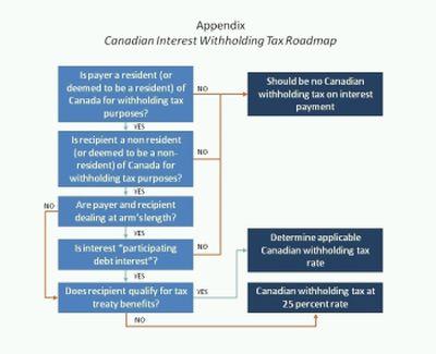 Non Arm S Length Transfer Of Property Canada