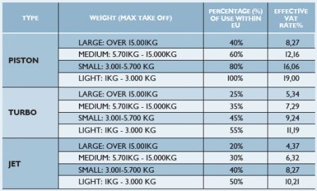 Cyprus Aircraft Leasing VAT Scheme - Tax - Cyprus