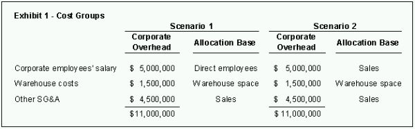 allocation options for fixed manufacturing overhead Examples of fixed overhead costs that are specific to a production area (and  which  fixed overhead costs are allocated to products using the following steps.