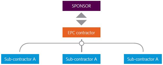 EPC/EPCM Briefing Note - Real Estate and Construction - UK