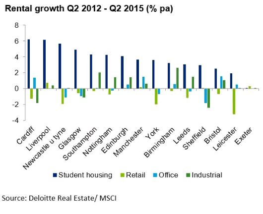First-Class Honours For Investors In Student Housing - Real Estate