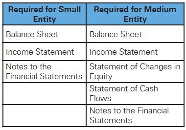 GAPSME: A New Financial Reporting Framework For Qualifying Small And
