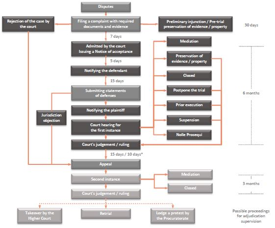 Process for invalidating a patent