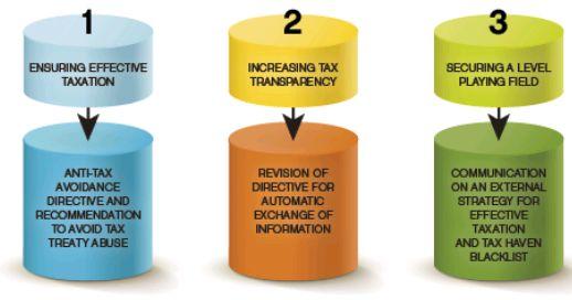 The Anti-Tax Avoidance Package - Tax - European Union