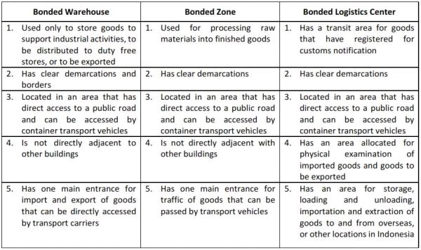 Introduction To Bonded Storage Areas - Tax - Indonesia
