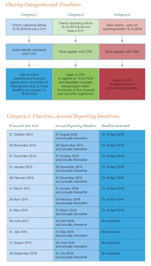 cra application for registered charity