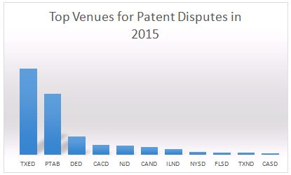 Troll Patent Litigation Against Unicorns: The Numbers ...