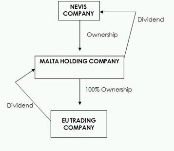 Formation of trading company