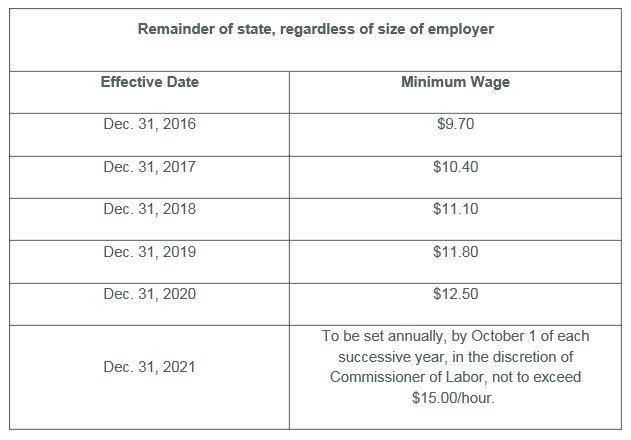 Minimum Wage New York 2020.Family Matters New York State Minimum Wage Increase Paid