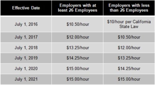The Size Of The Employer S Business Is Determined By The Average Number Of Employees Employed During The Previous Calendar Year And Includes Employees