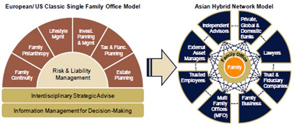 Creating A Successful & Efficient Family Office For Indian