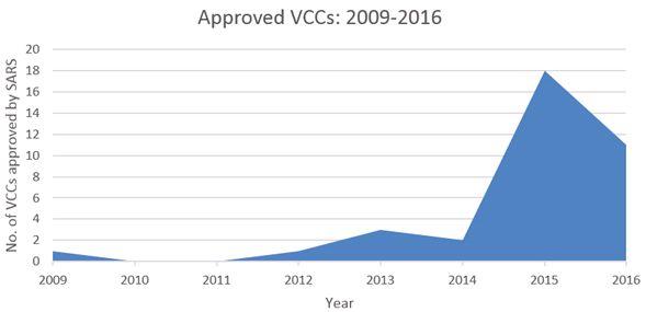 Venture Capital Companies – Summary Of The Latest Tax