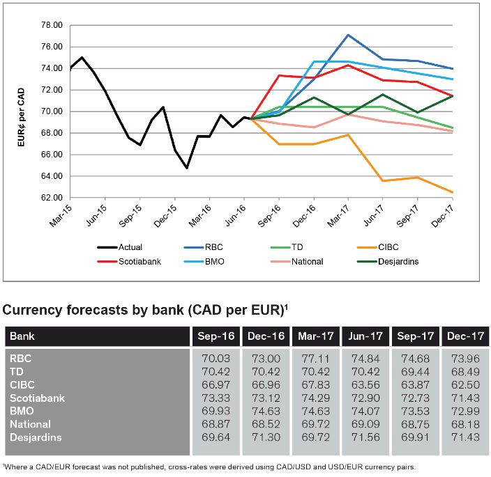 Richter Survey Of Bank Forecasts: Foreign Exchange And