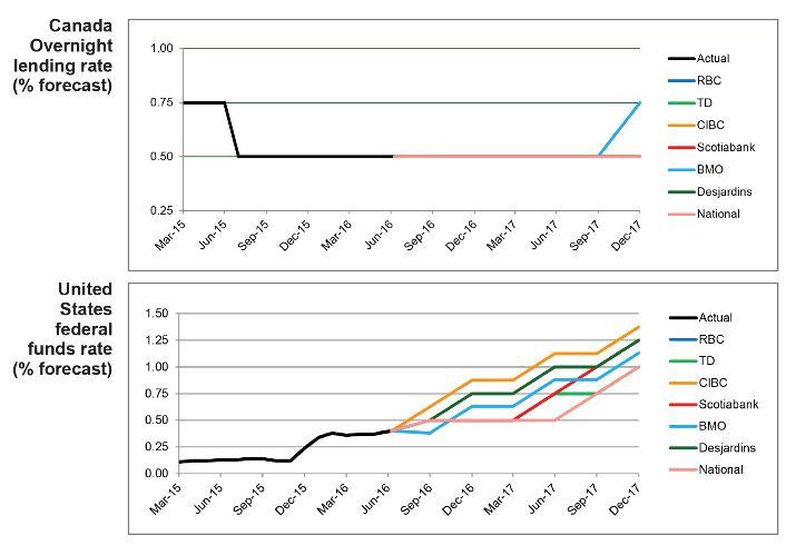 Cibc forex forecast