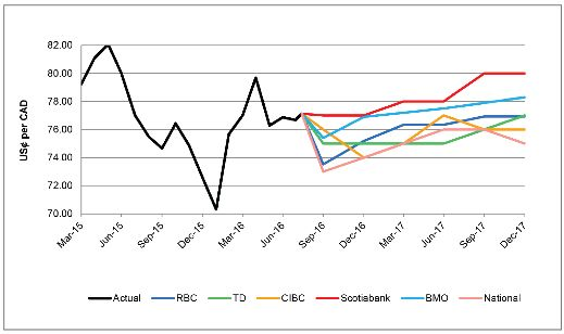 Currency Forecasts By Bank Usȼ Per Cad