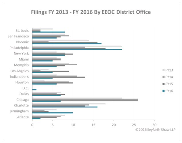 The Clock Has Struck 12 On The Eeoc Fiscal Year-End Countdown