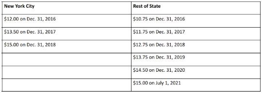Minimum Wage New York 2020.New York Employers Upcoming Minimum Wage Increases And