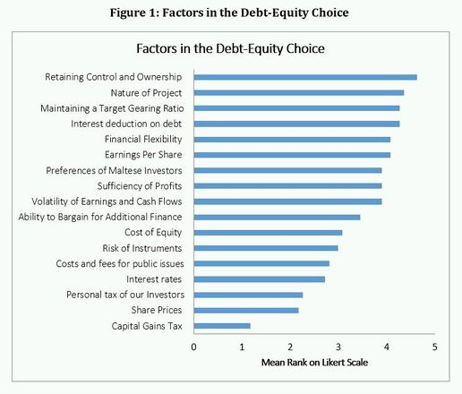 cost of debt bias The debt bias can result in very sizable reductions in risks and costs of financial crises key words: debt bias systemic crisis  if there is no offsetting cost of debt, this implies.