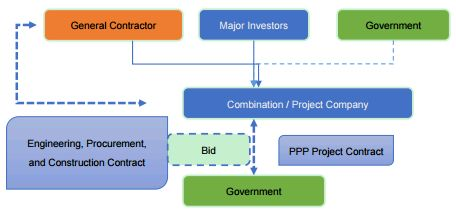 Healthcare Public-Private Partnerships (PPP): Is There A