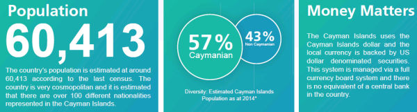 Cayman Islands Property Tax Rate
