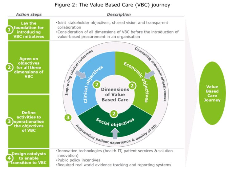 Laying The Groundwork For Value-Based Healthcare In Europe