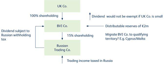 The UK Company: A New Alternative For International Investors? - Tax ...
